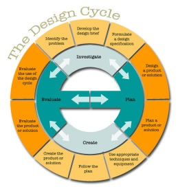 design cycle